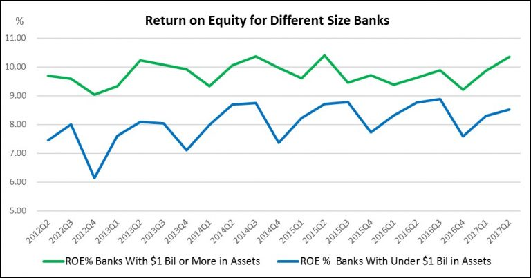 ROA, ROE, and What These Key Measures Mean for YOUR Bank